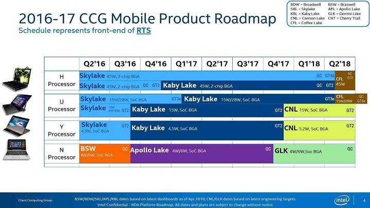 Intel Coffee Lake 9th Generation