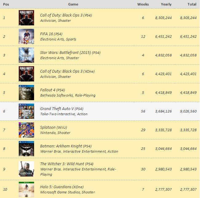 Os 10 jogos mais vendidos de sempre