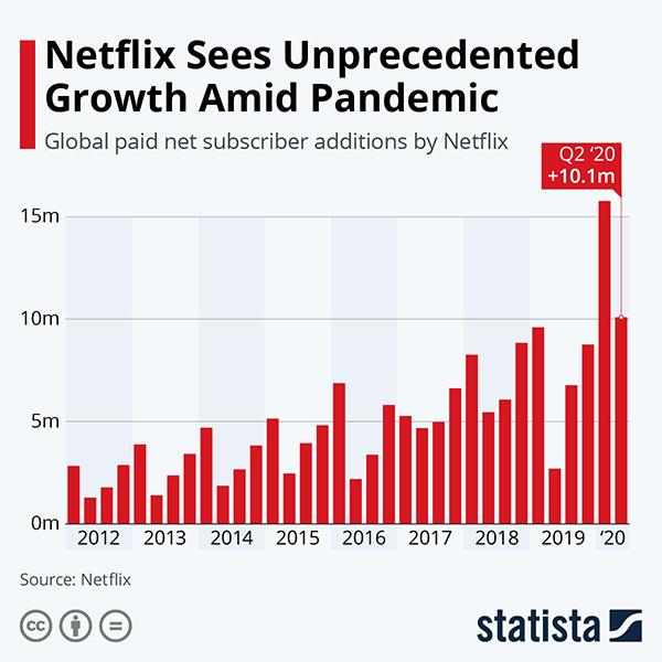 Crescimento Netflix 2020 Statista