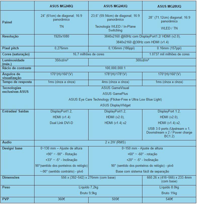 Especificações MG248Q, MG28UQ e MG24UQ
